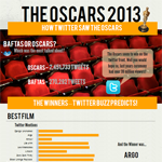 How Close Twitter Mentions Predicted The Oscar Winners
