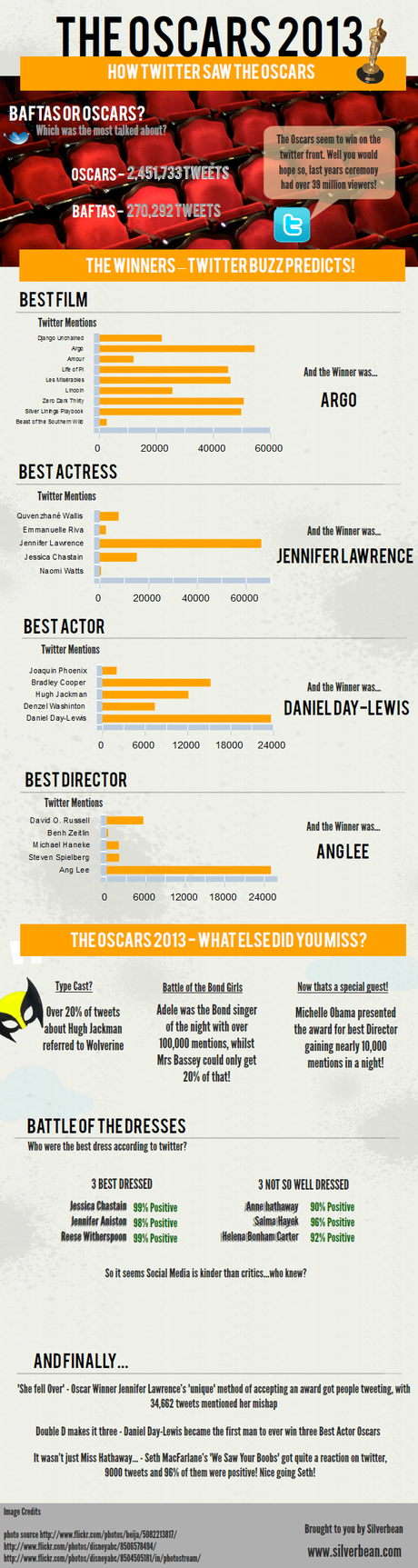 How Close Twitter Mentions Predicted The Oscar Winners Infographic