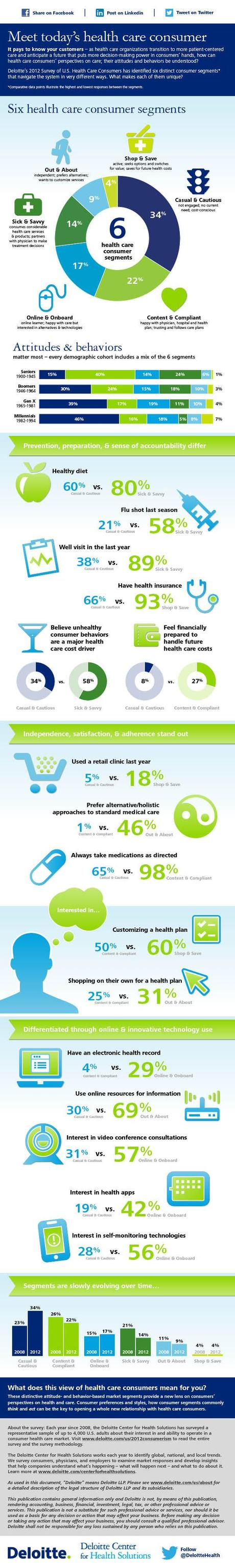 Understanding The Health Care Consumer Infographic