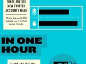 [Infographic] Internet