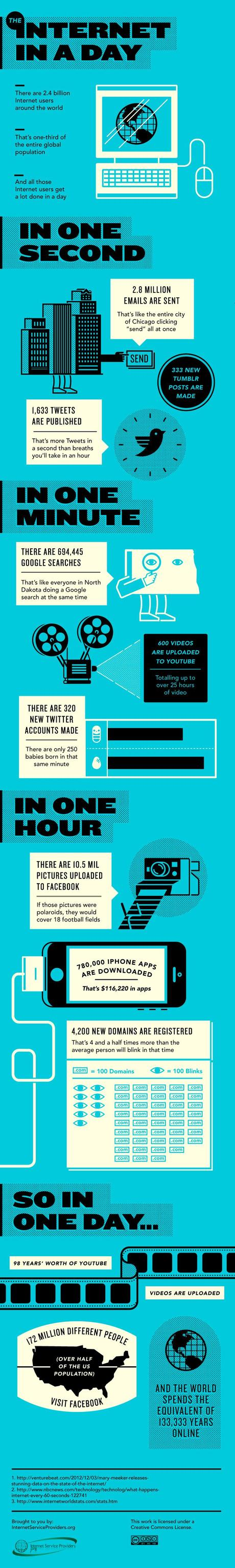 Internet Day Infographic