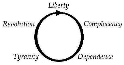 Liberty-Tyranny Cycle of Government