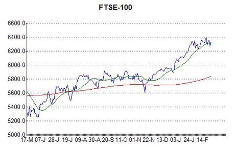 Chart of FTSE-100 at 27th February 2013