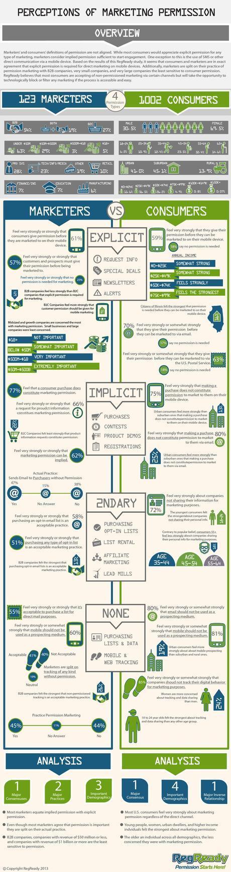 Permission Marketing Infographic