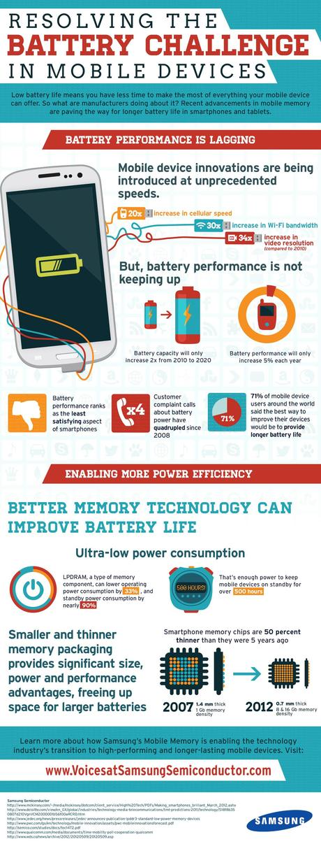 Mobile Device Battery Performance is Lagging Infographic