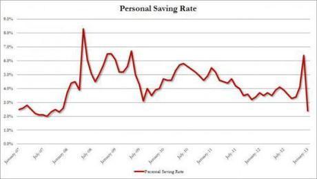 personal savings rate feb_0