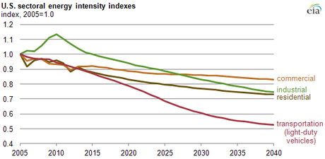 U.S. sectoral energy intensity indexes (Credit: EIA)