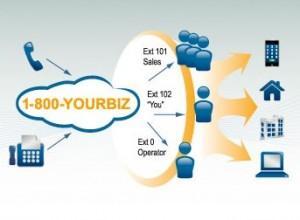 virtual pbx for business