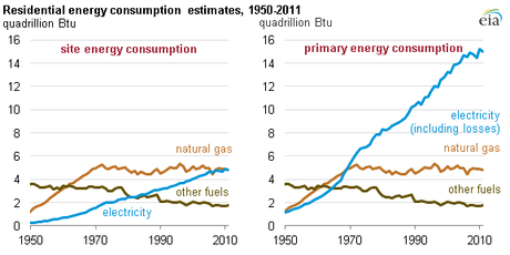 (Source: U.S. Energy Information Administration, Annual Energy Review 2011, Table 2.1b.).