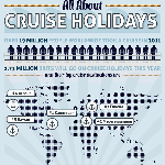 All About Cruise Holidays