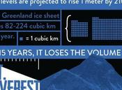Infographic: Climate Change Destroying Earth