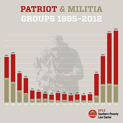 The Racist Right-Wing Militias