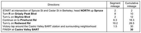 Blow-by-blow directions for my 30-mile route from Berkeley to Castro Valley