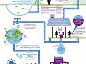 General Electric's Infographic World Water 2013
