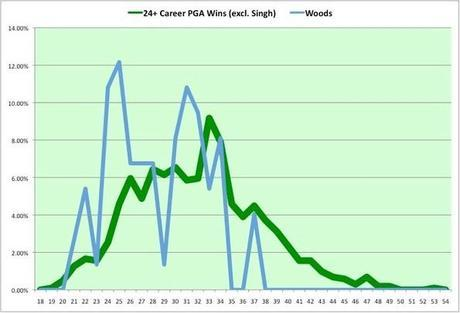 Tiger Woods:  PGA Tour Wins as a Percentage of Career Wins by Age