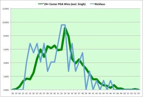 Jack Nicklaus:  PGA Tour Wins as a Percentage of Career Wins by Age