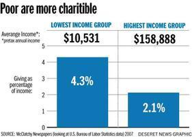 The Poor Are More Generous Than Wealthy Folks: What This Means – Part One