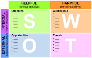SWOT template