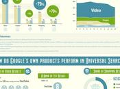 Google's Universal Search: 2012 Analysis