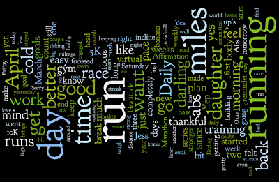 Friday Fun with Wordle