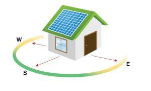 SOLAR ENERGY 101: South facing PV panels - Why its important