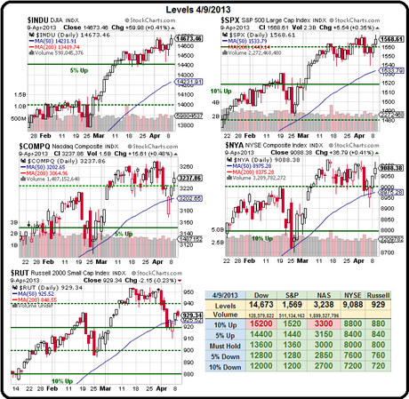 Which Way Wednesday – Futures Point to New Records – What BS!