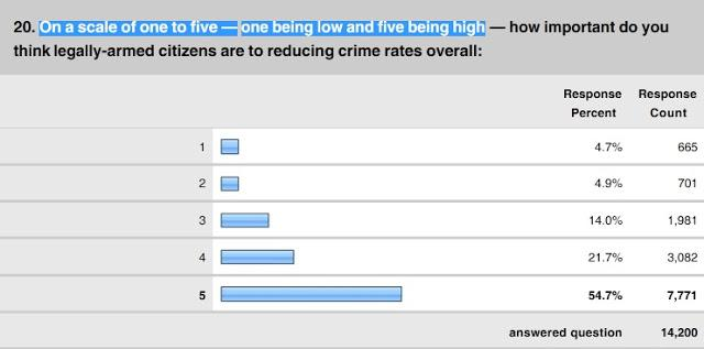 Law Enforcement Survey: Armed Citizens, Mandatory Sentencing Will Lower Crime- Gun Laws Will Not