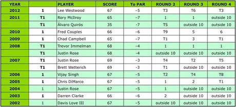2002 - 2012: Masters Round One Leaders and final results [click to enlarge]