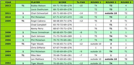 2002 - 2012: Masters Champions and Playoff Participants standings after each round [click to enlarge]