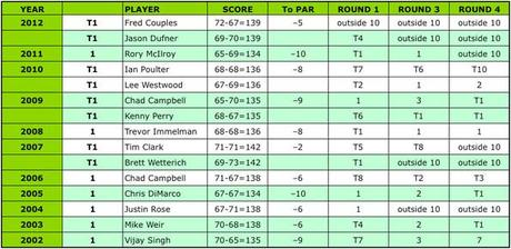 2002 - 2012: Masters Round Two Leaders and final results [click to enlarge]
