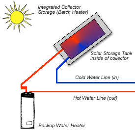Batch solar water heater diagram
