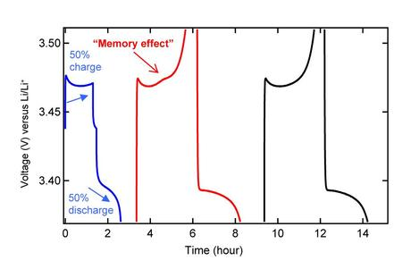 "How the memory effect arises: The ""memory"" effect of the battery is ""written"" in a cycle with partial charging (here, 50 percent of the battery's storage capacity) followed by complete discharge. In the subsequent cycle, the memory effect is evident through an overvoltage (small ""bump"") at precisely the same point at which the partial charging cycle terminates. On the extreme right, the normal voltage curve is shown for comparison. (Source: Nature Publishing Group)"