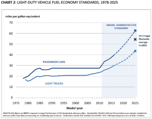 Can Auto Manufacturers reach 54.5 MPG by 2025?