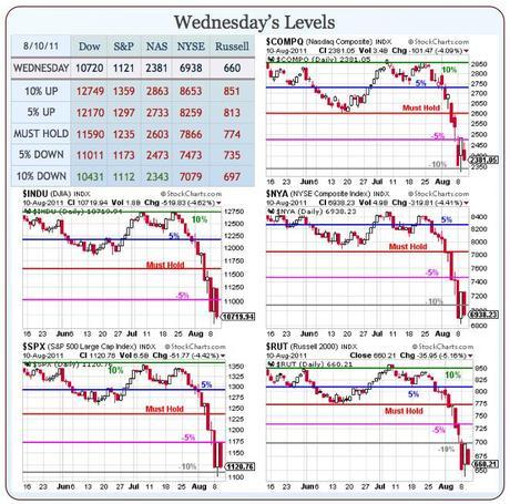 Hedging For Disaster – 5 Plays that Make 500% if the Market Falls (Members Only)