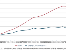 2010 Carbon Emissions Economy Rebounded; Still Below 2005 Level