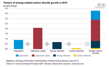 2010 Carbon Emissions Up As Economy Rebounded; Still Below 2005 Level