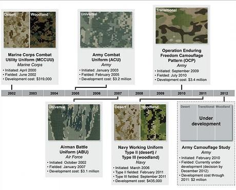 U.S. Army Camouflage timeline - the eve of change to a new pattern