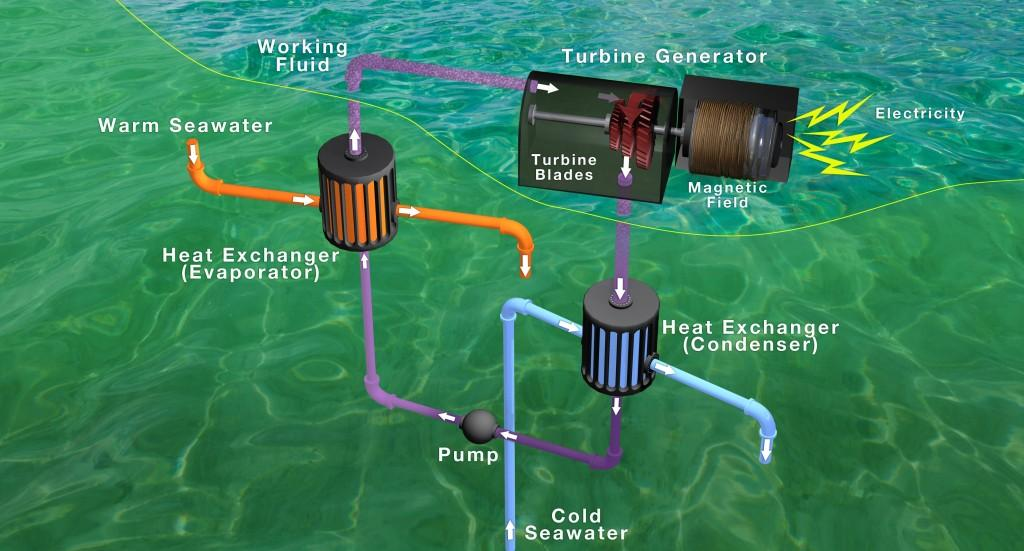 OTEC uses the temperature difference between warm surface water and deep cold water to generate electricity. (Credit: Lockheed Martin)