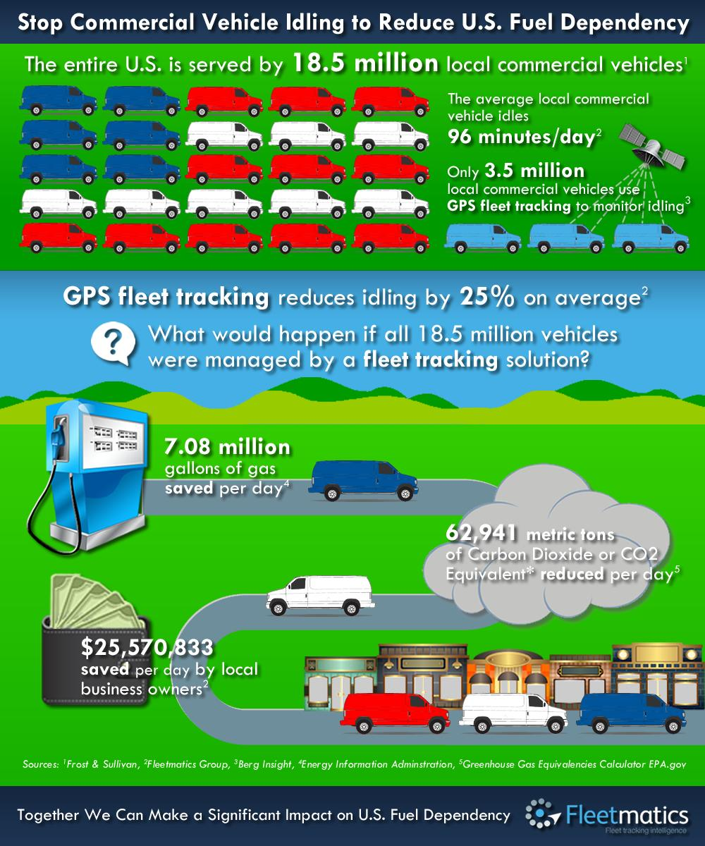Idling Infographic