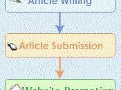 Knowing Basics Article Marketing
