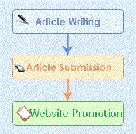 article_marketing