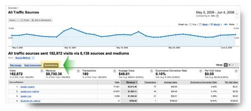 Google Analytics Track Transactions