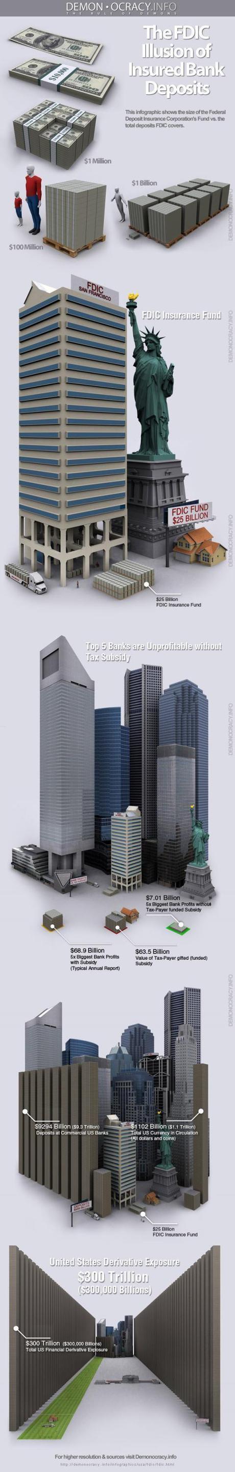 FDIC illusion