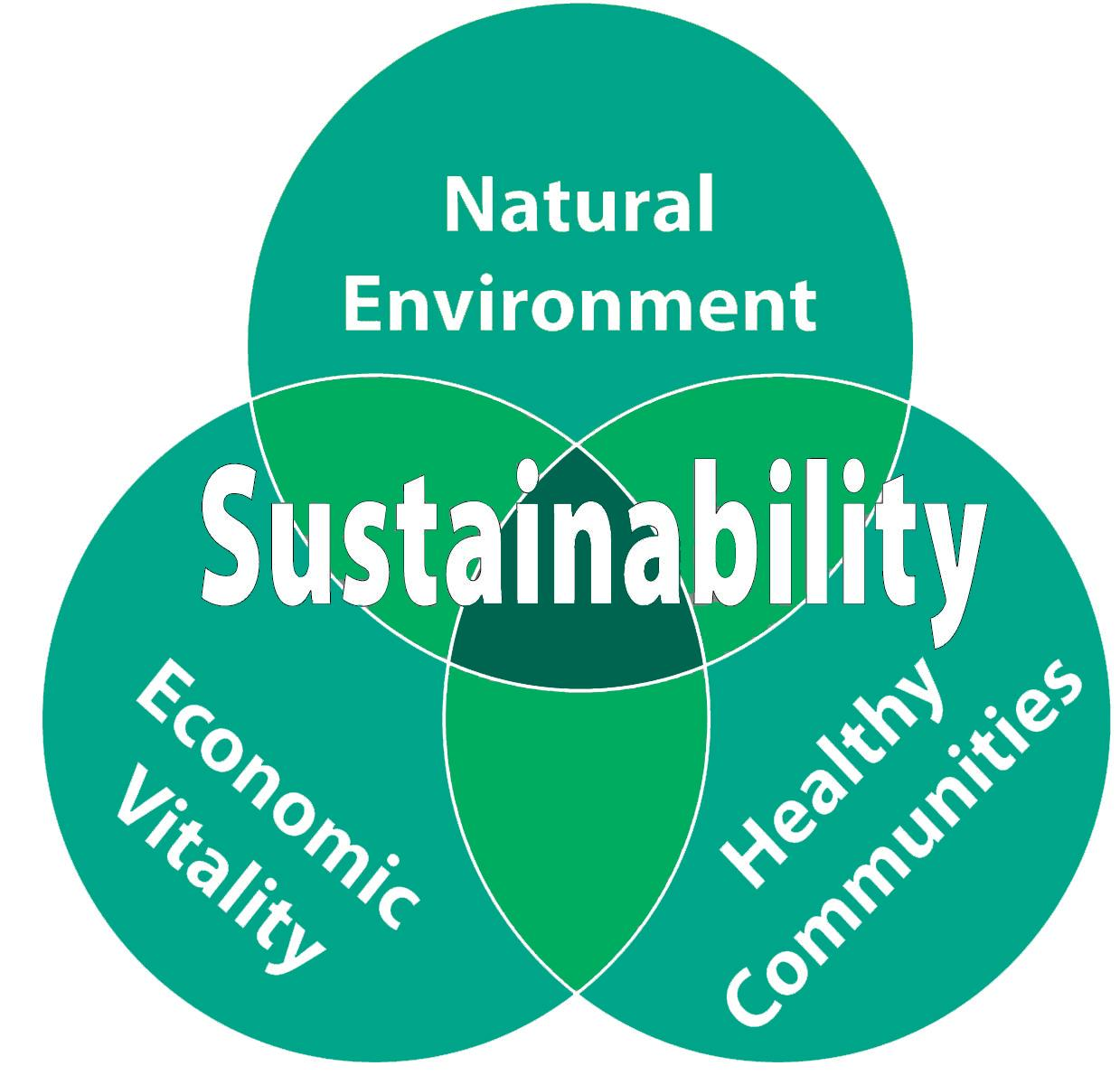 Practicing Sustainable Behavior In A Community - Abstract VI