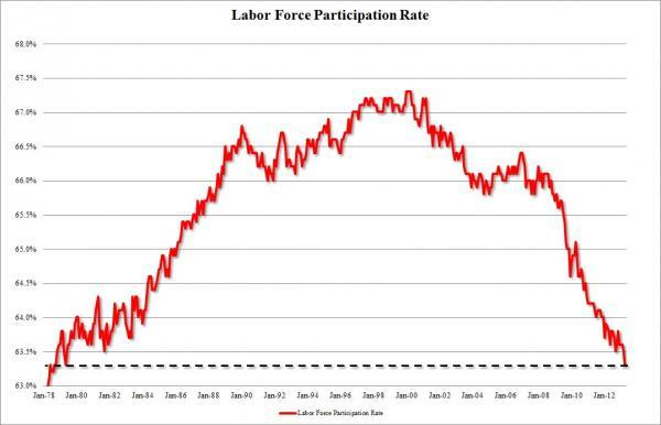 Good News/Bad News- Unemployment Drops To 7.5%, Labor Participation Still At 1979 Levels