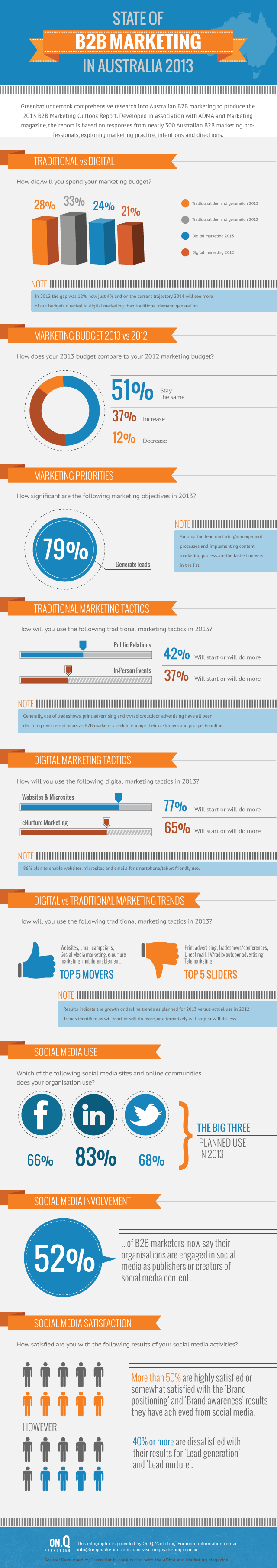 marketing trends notes Top marketing trends marketing trends for 2013 and beyond 2013 dimensions a study on emerging trends in marketing definition how marketing works more with there.