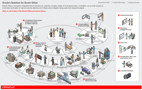 Oracle smart cities