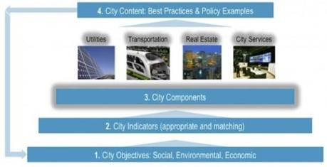 Smart-City-Framework_graphic1-550x281