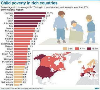 Child Poverty Is Commonplace In The U.S.