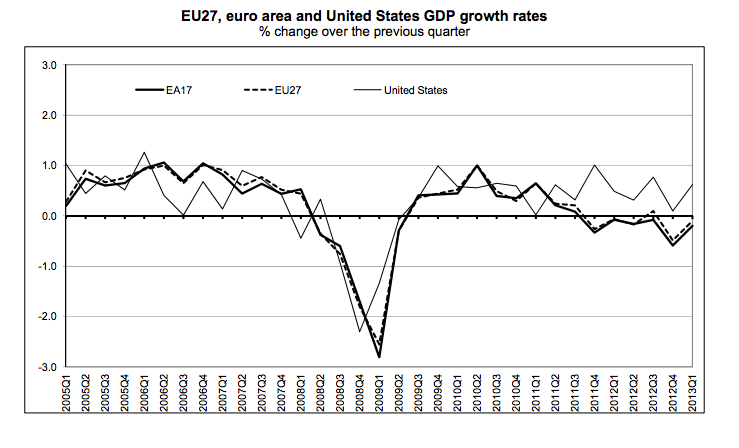 Euro & US GDP growth rate